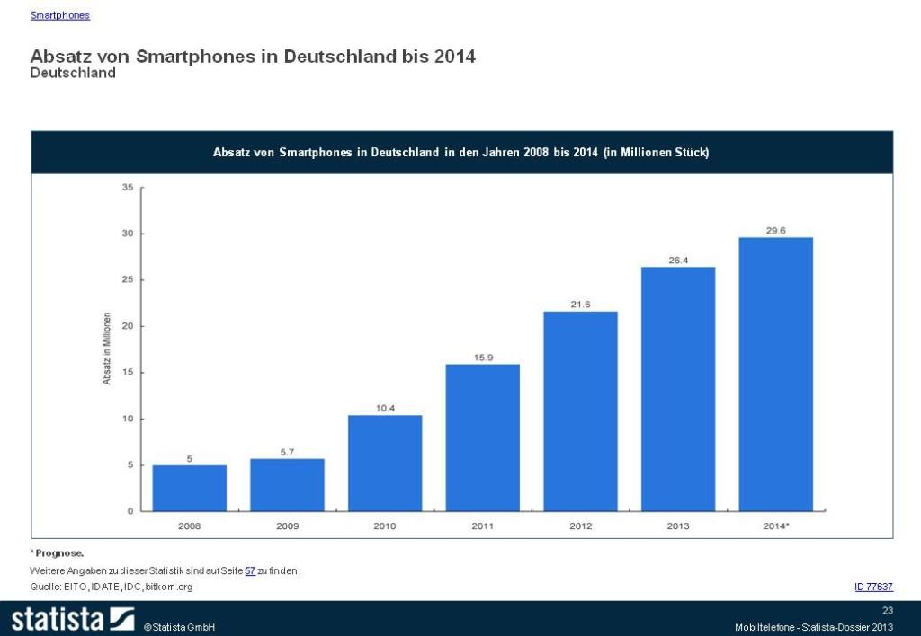 Absatz von Smartphones in Deutschland 2008 bis 2014