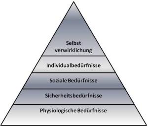 Bedürfnis-Pyramide