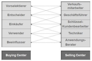 Buying-Center und Selling-Center im Projektvertrieb