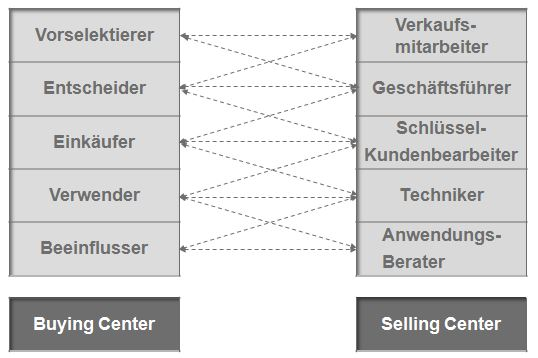 Kommunikation zwischen Buying-Center und Selling-Center