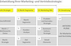 Marketing und Vertrieb – Der richtige Weg zum Kunden!