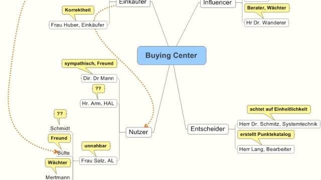 Consultative Selling – in sieben Schritten zum lösungsorientierten Verkauf