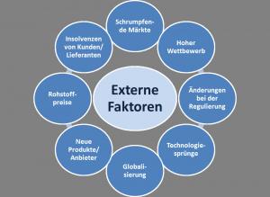 externe Faktoren_U-Krise