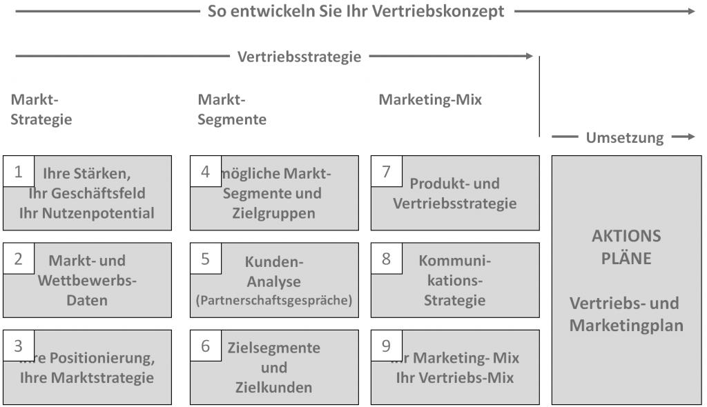 Vertriebsstrategie und Vertriebskonzept auf der Scout-Veranstaltung in Münster