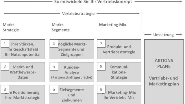 In zehn Schritten zur Vertriebsstrategie und zum Vertriebskonzept