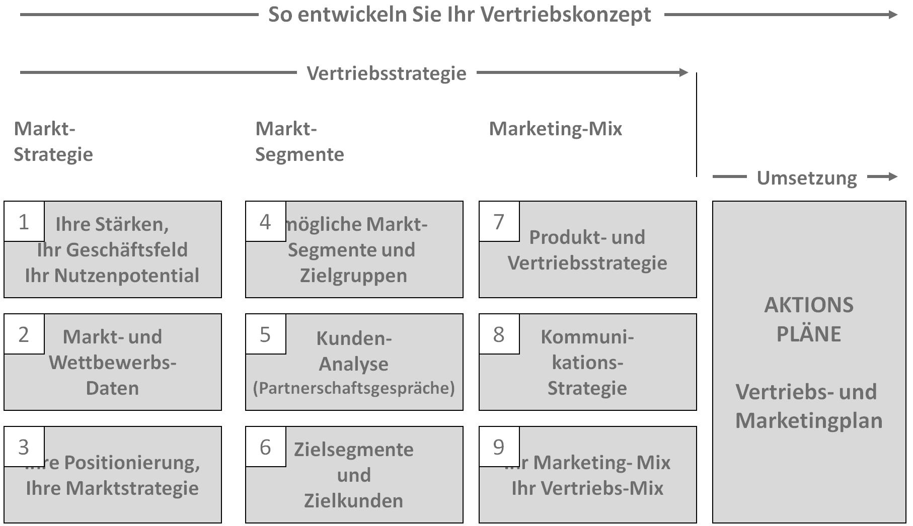 Zehn Schritte zur Vertriebsstrategie und zum Vertriebskonzept