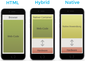 html-hybrid-native-Apps