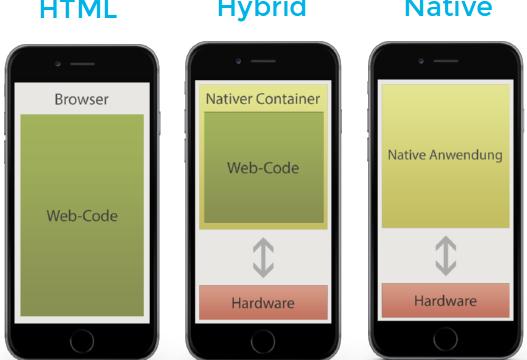 Responsive – Die Web-Anwendung ideal an jedes Ausgabegerät anpassen