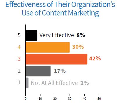 Kundengewinnung im Internet – Vier Wege im Online-Marketing