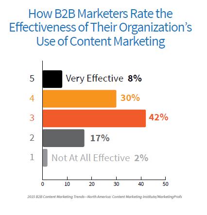 Kundengewinnung über Content-Marketing