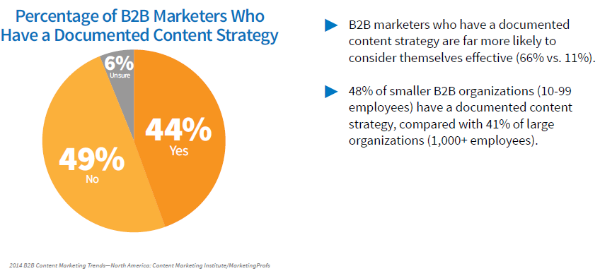 Content-Marketing Strategie