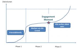 Crowdfunding im Zeitablauf
