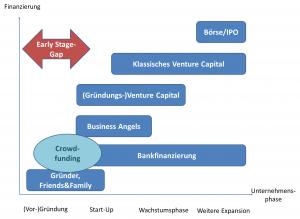 Einordnung des Crowdfunding