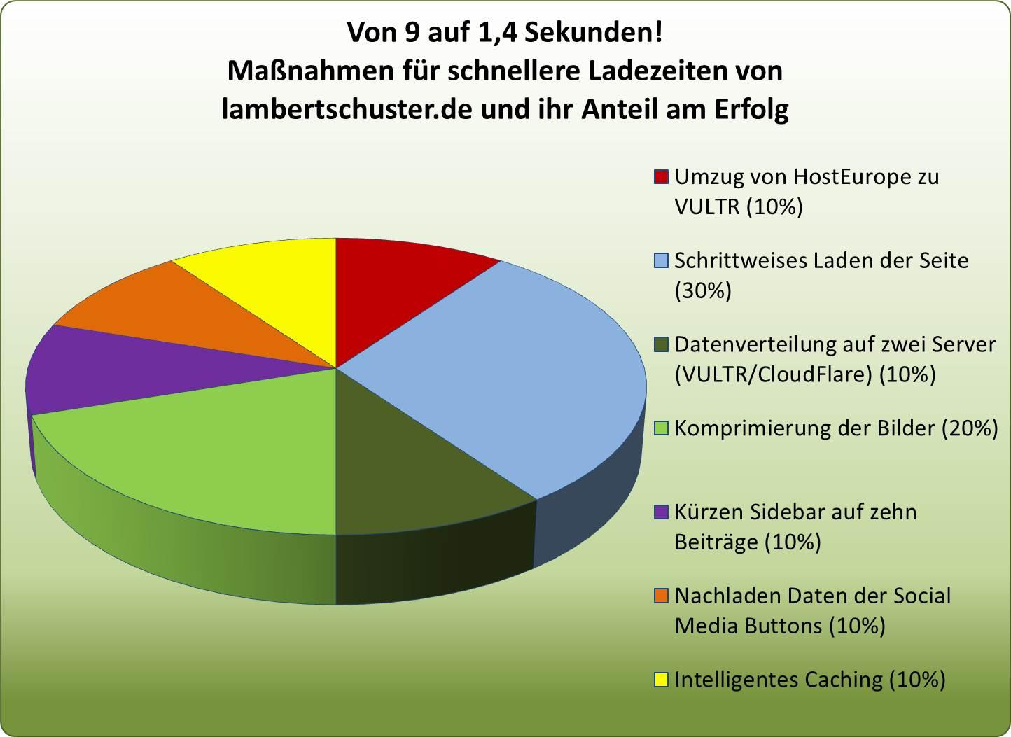 Schnelle Ladenzeiten von 9 auf 1,4 Sekunden mit vielen Einzelmaßnahmen bei lambertschuster.de
