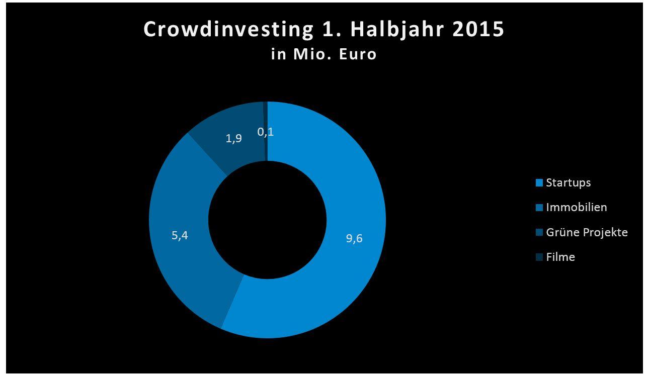 Crowdinvesting im 1. Halbjahr 2015