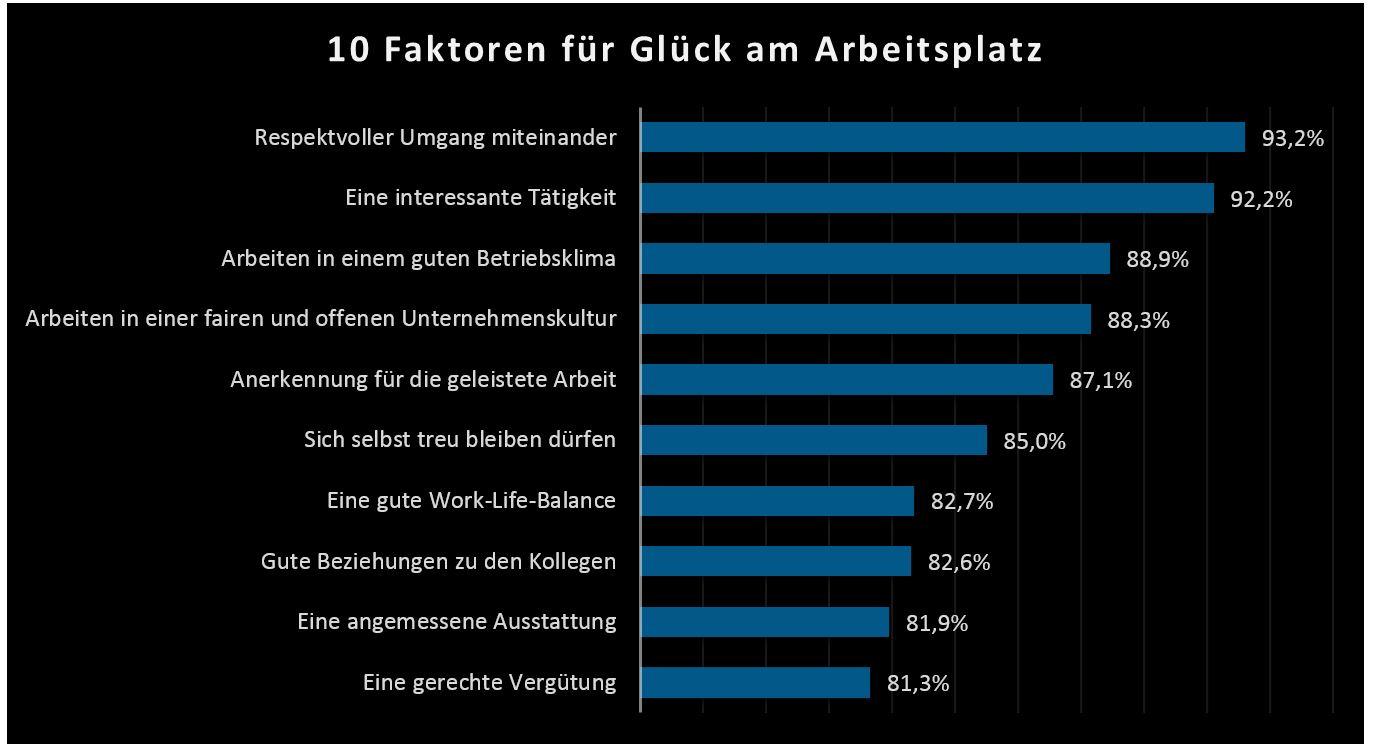 10 Faktoren für Glück am Arbeitsplatz und mehr Mitarbeitermotivation