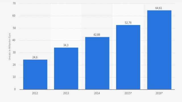 Onlineshop erstellen: Umsatzentwicklung 2012 bis 2014 und Prognose bis 2016