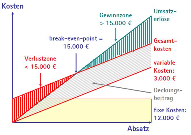 brek-even-point- bei der Angebotskalkulation für Dienstleistungen