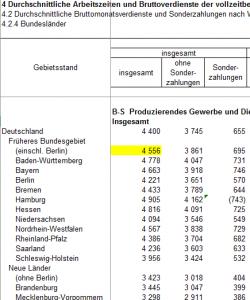 Durchschnittlicher Bruttoverdienst für Arbeitnehmer Deutschland (West)