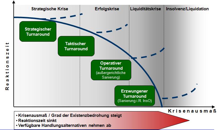 Krisenphasen und Krisenausmaß in Unternehmen