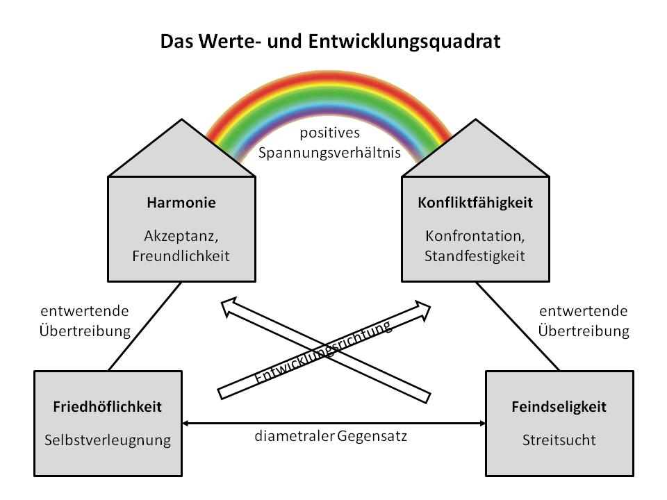 Werte- und Entwicklungsquadrat