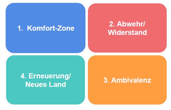 Veränderungenen im Unternehmen: Die vier Räume der Veränderung