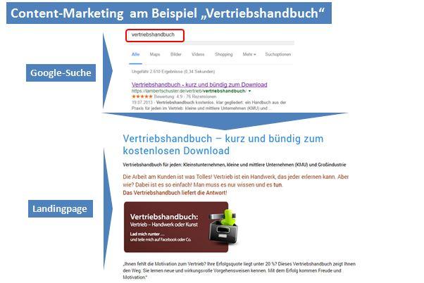 Content-Marketing zum Vertriebshandbuch