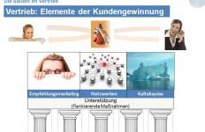 10 Videos: Erfolgreich im Vertrieb – Video 4: Die Säulen im Vertrieb