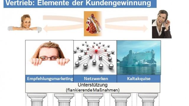 Erfolgreich im Vertrieb – Video 4: Die Säulen im Vertrieb