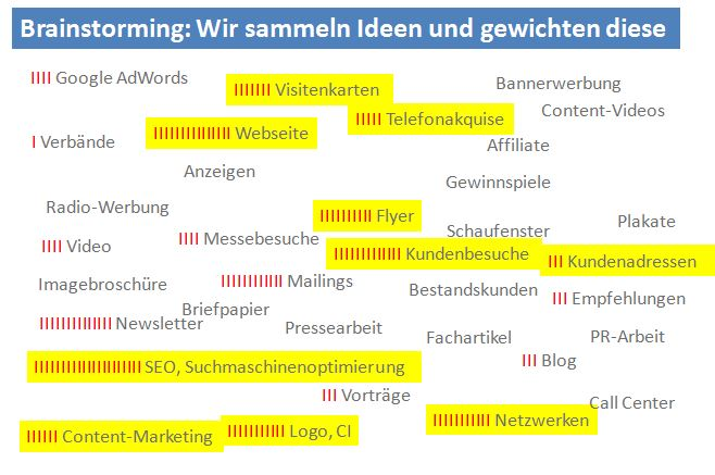 Brainstorming zum Marketingplan und Vertriebsplan